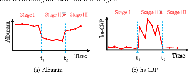 Figure 1 for StageNet: Stage-Aware Neural Networks for Health Risk Prediction