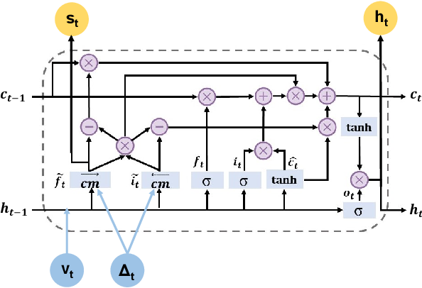 Figure 4 for StageNet: Stage-Aware Neural Networks for Health Risk Prediction