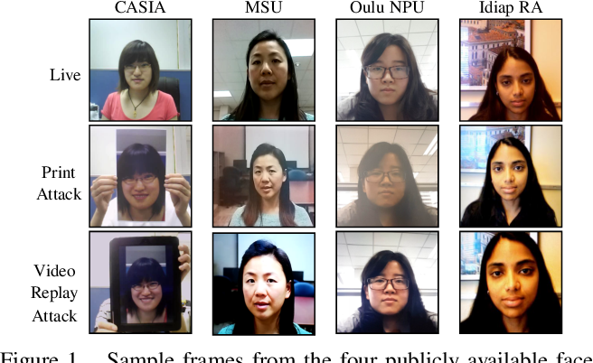 Figure 1 for Domain Agnostic Feature Learning for Image and Video Based Face Anti-spoofing