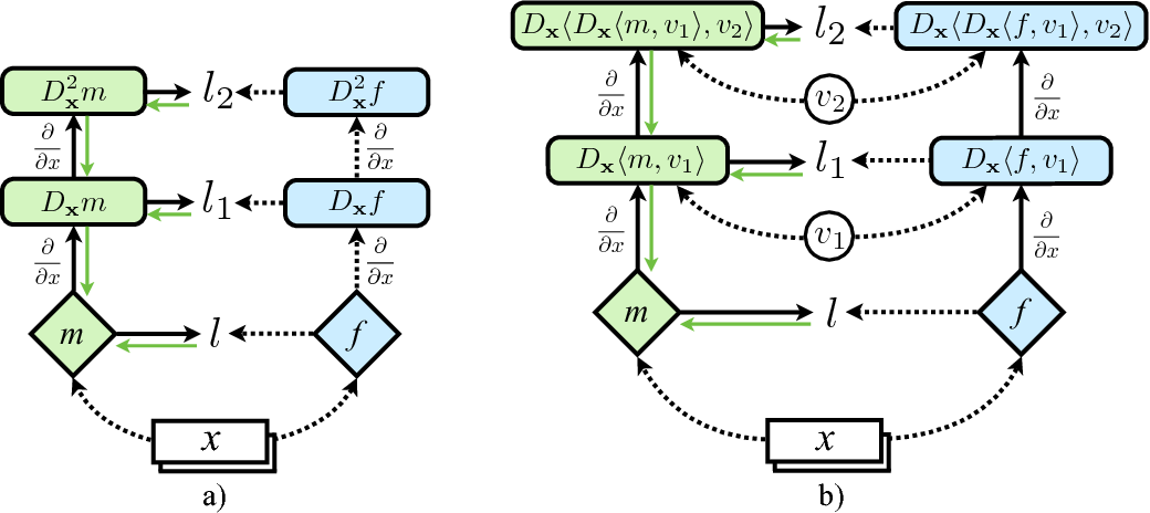 Figure 1 for Sobolev Training for Neural Networks