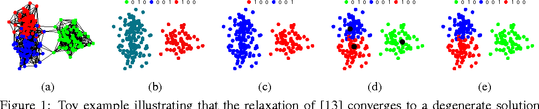 Figure 1 for Tight Continuous Relaxation of the Balanced $k$-Cut Problem