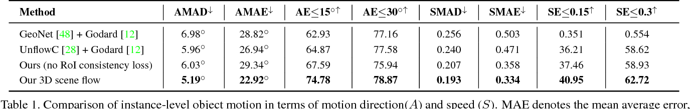 Figure 2 for Learning Independent Object Motion from Unlabelled Stereoscopic Videos