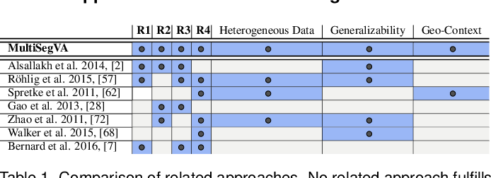 Figure 1 for MultiSegVA: Using Visual Analytics to Segment Biologging Time Series on Multiple Scales