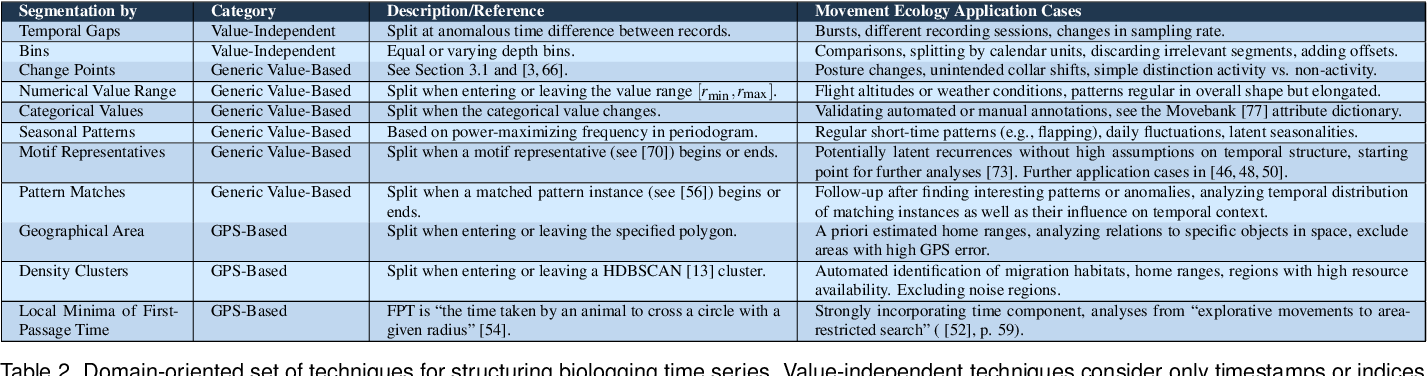Figure 2 for MultiSegVA: Using Visual Analytics to Segment Biologging Time Series on Multiple Scales