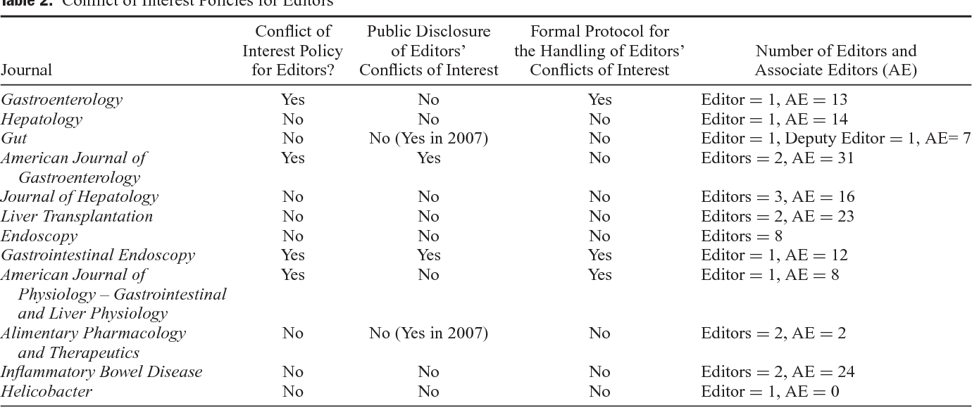 Funding Source and Conflict of Interest Disclosures by