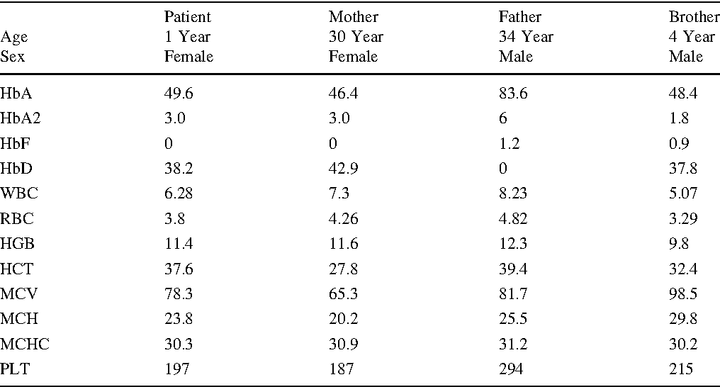 Table 1 from Interaction of - α 3.7, ß Thalassemia Mutation IVS 1-5 ...