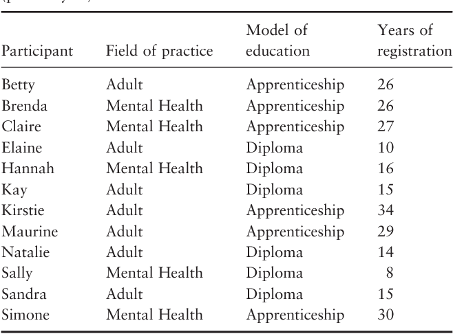 Table 2 from A case study exploring the experience of