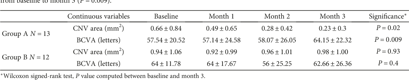 2b9d433af800f0 Optical Coherence Tomography Angiography to Distinguish Changes of  Choroidal Neovascularization after Anti-VEGF Therapy  Monthly Loading Dose  versus Pro Re ...