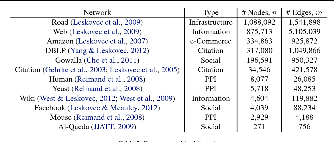 Figure 3 for The Intrinsic Scale of Networks is Small