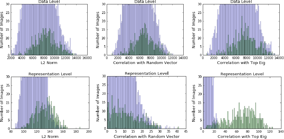 Figure 1 for Spectral Signatures in Backdoor Attacks