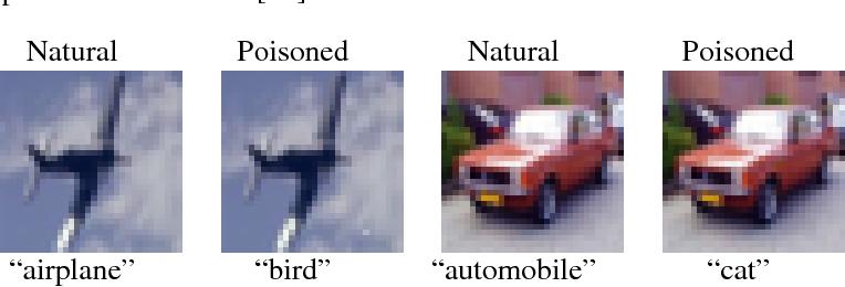 Figure 2 for Spectral Signatures in Backdoor Attacks