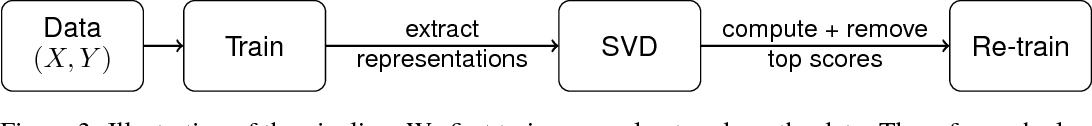 Figure 4 for Spectral Signatures in Backdoor Attacks
