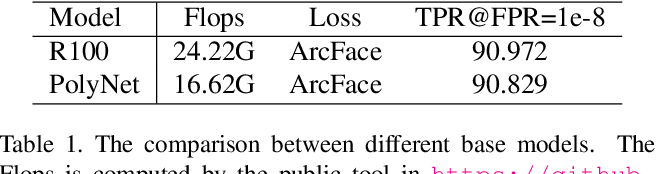 Figure 2 for Towards Flops-constrained Face Recognition