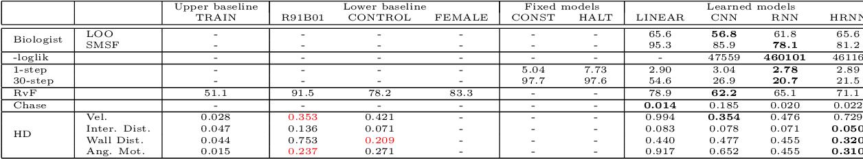 Figure 4 for Evaluation metrics for behaviour modeling