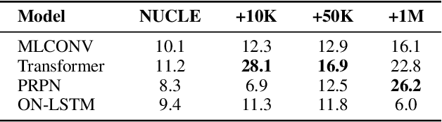 Figure 3 for The Unbearable Weight of Generating Artificial Errors for Grammatical Error Correction
