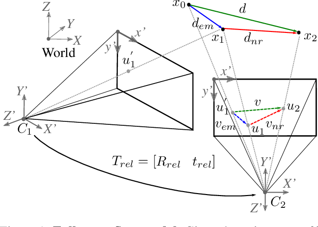 Figure 2 for Self-Supervised Learning of Non-Rigid Residual Flow and Ego-Motion