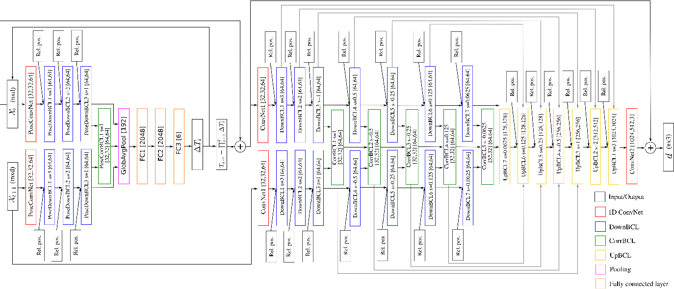 Figure 3 for Self-Supervised Learning of Non-Rigid Residual Flow and Ego-Motion