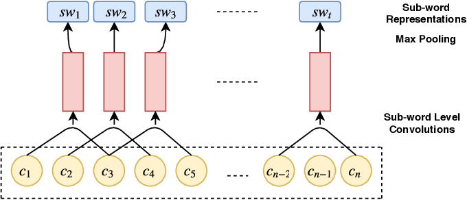 Figure 1 for SWDE : A Sub-Word And Document Embedding Based Engine for Clickbait Detection