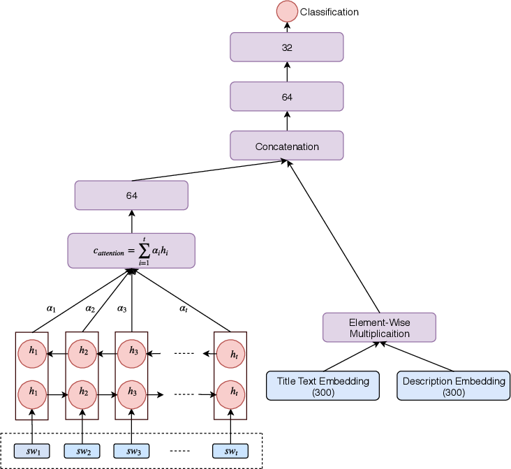 Figure 3 for SWDE : A Sub-Word And Document Embedding Based Engine for Clickbait Detection