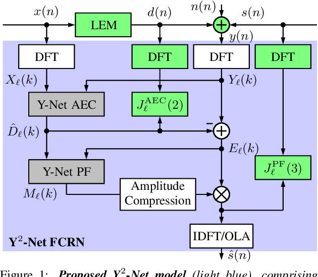 Figure 1 for Y$^2$-Net FCRN for Acoustic Echo and Noise Suppression