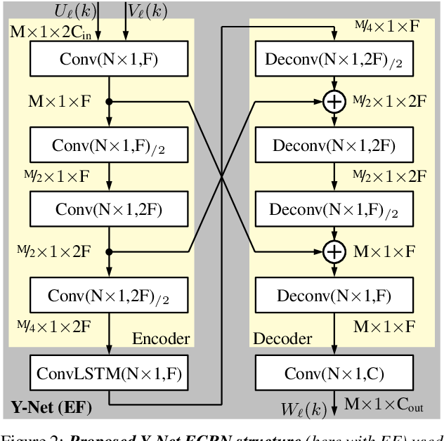 Figure 3 for Y$^2$-Net FCRN for Acoustic Echo and Noise Suppression