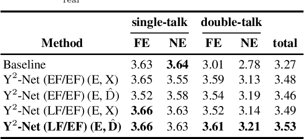 Figure 4 for Y$^2$-Net FCRN for Acoustic Echo and Noise Suppression