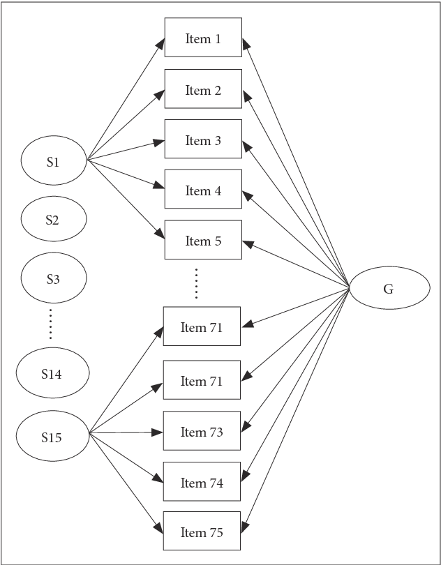 Young Schema Questionnaire Factor Structure And Specificity In