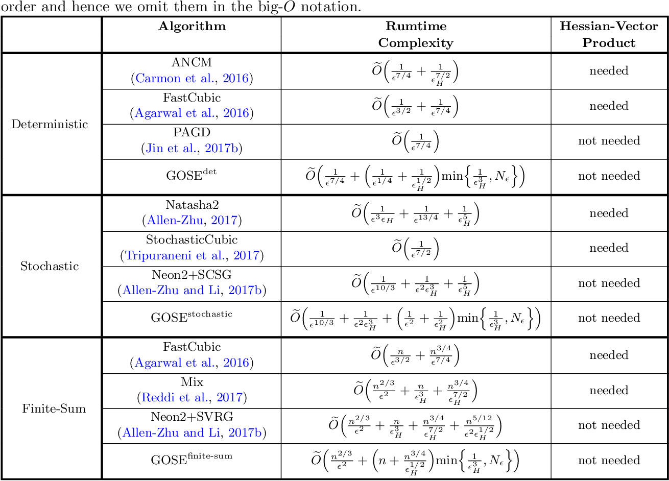 Figure 1 for Saving Gradient and Negative Curvature Computations: Finding Local Minima More Efficiently