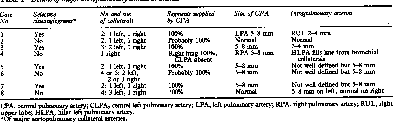 Table 1 from Tetralogy of Fallot with major aortopulmonary