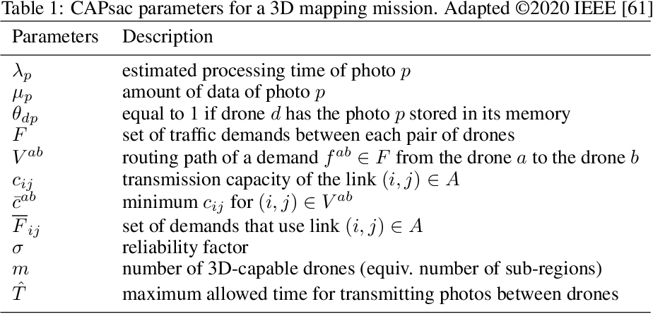 Figure 2 for Heuristics for optimizing 3D mapping missions over swarm-powered ad hoc clouds