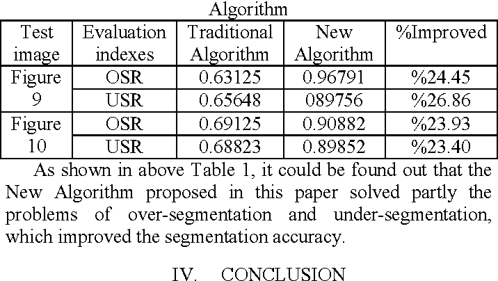 Table 1 Results comparison of Traditional Algorithm and New Algorithm