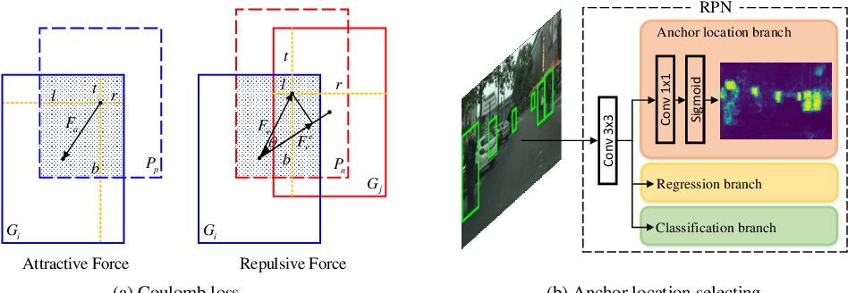 Figure 3 for Resisting the Distracting-factors in Pedestrian Detection