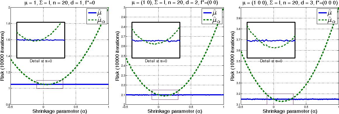 Figure 1 for Kernel Mean Shrinkage Estimators