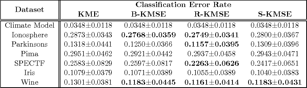 Figure 2 for Kernel Mean Shrinkage Estimators