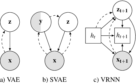 Figure 3 for Classify, predict, detect, anticipate and synthesize: Hierarchical recurrent latent variable models for human activity modeling