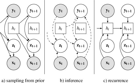 Figure 4 for Classify, predict, detect, anticipate and synthesize: Hierarchical recurrent latent variable models for human activity modeling