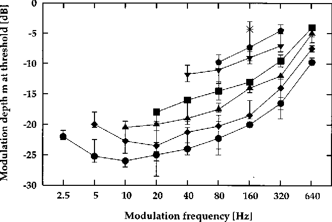 Figure 10 from Modeling auditory processing of amplitude