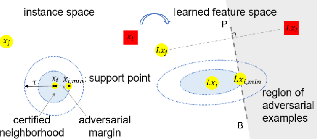Figure 3 for Towards Certified Robustness of Metric Learning
