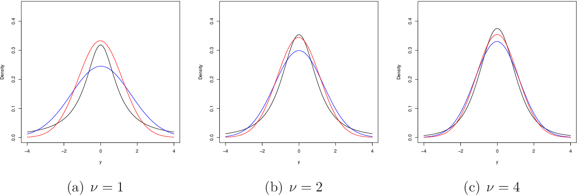 Figure 1 for Variational approximations using Fisher divergence