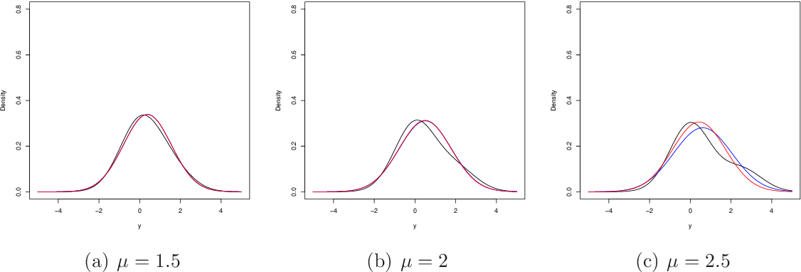 Figure 3 for Variational approximations using Fisher divergence