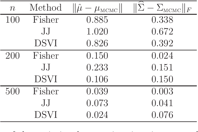 Figure 2 for Variational approximations using Fisher divergence