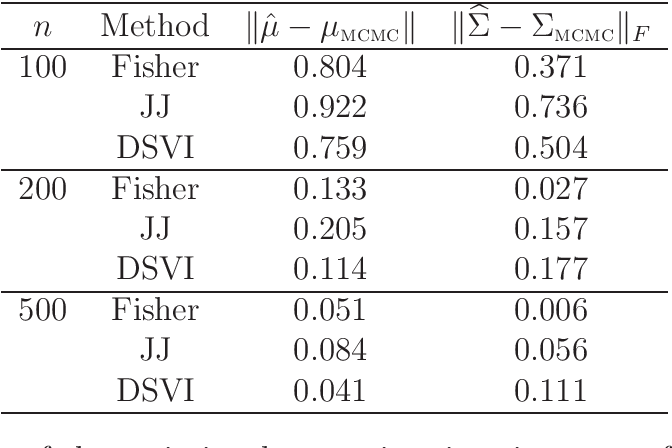 Figure 4 for Variational approximations using Fisher divergence