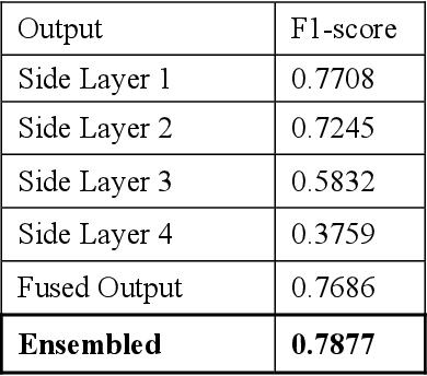 Figure 2 for SkeletonNet: Shape Pixel to Skeleton Pixel