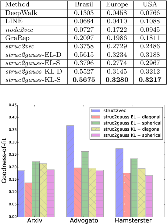 Figure 4 for struc2gauss: Structure Preserving Network Embedding via Gaussian Embedding