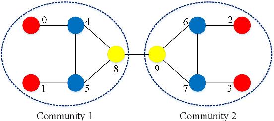 Figure 1 for struc2gauss: Structure Preserving Network Embedding via Gaussian Embedding