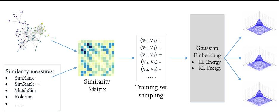 Figure 3 for struc2gauss: Structure Preserving Network Embedding via Gaussian Embedding