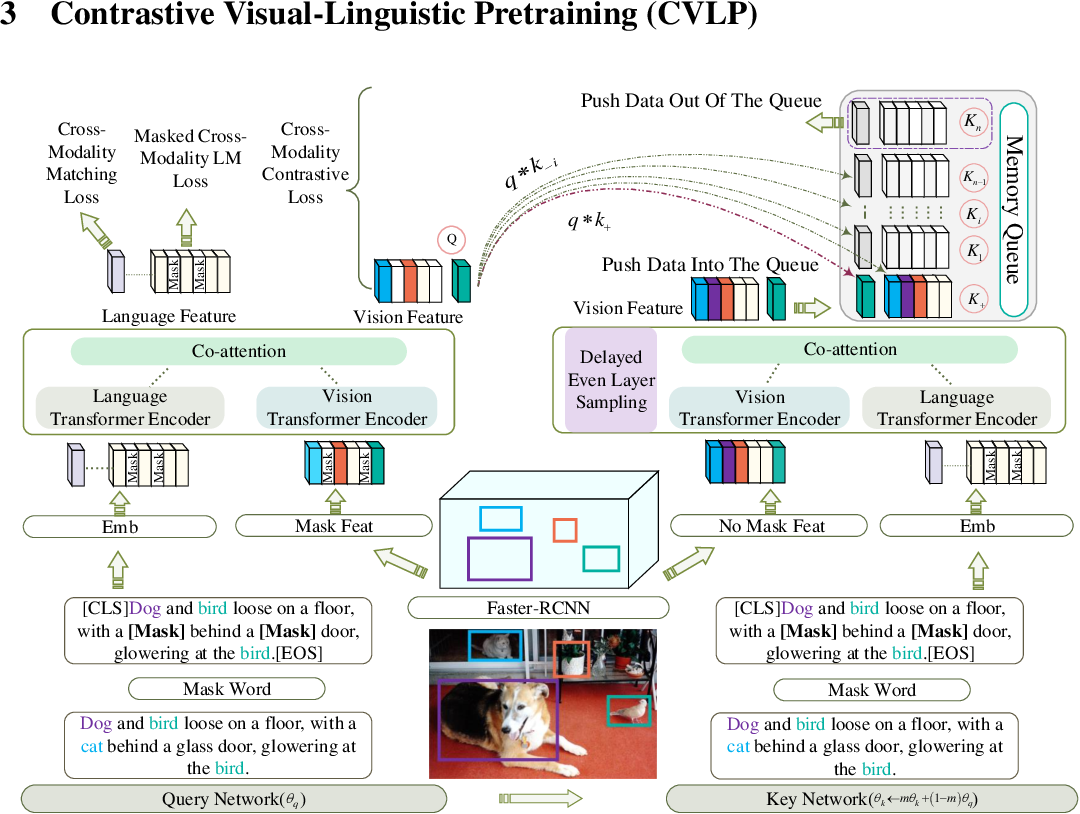 Figure 3 for Contrastive Visual-Linguistic Pretraining