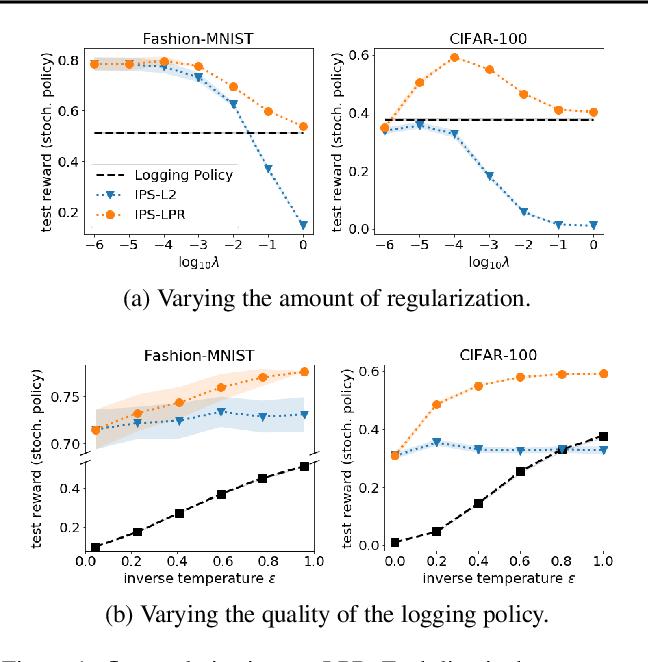 Figure 1 for Bayesian Counterfactual Risk Minimization