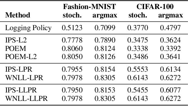 Figure 2 for Bayesian Counterfactual Risk Minimization