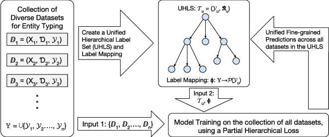 Figure 3 for A Unified Labeling Approach by Pooling Diverse Datasets for Entity Typing